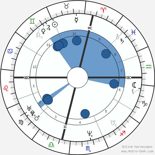 Susan DeAngelo wikipedia, horoscope, astrology, instagram