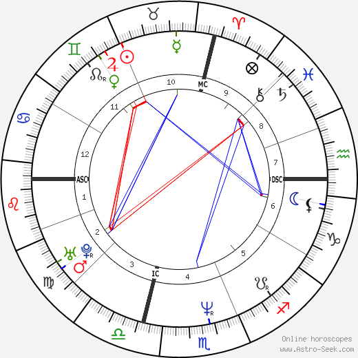 Susan DeAngelo tema natale, oroscopo, Susan DeAngelo oroscopi gratuiti, astrologia