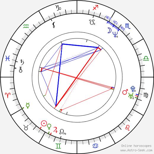 Thomas Hamilton день рождения гороскоп, Thomas Hamilton Натальная карта онлайн
