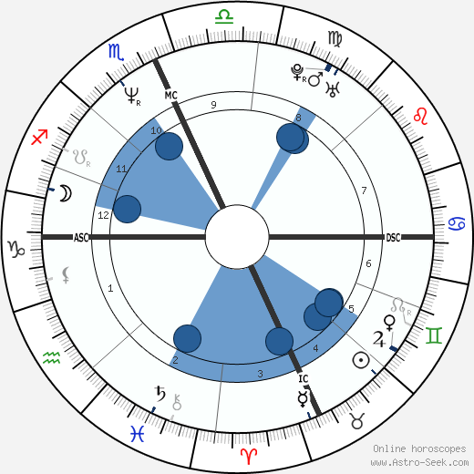 Trent Reznor wikipedia, horoscope, astrology, instagram