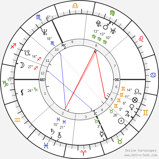Trent Reznor birth chart, biography, wikipedia 2019, 2020