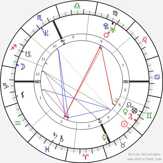 Trent Reznor astro natal birth chart, Trent Reznor horoscope, astrology