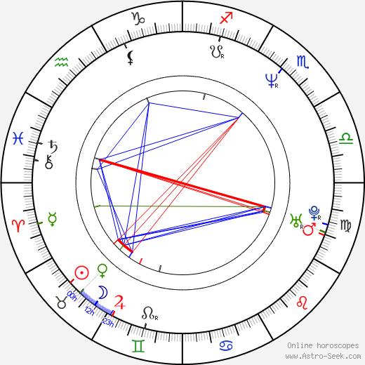 Willie Dille tema natale, oroscopo, Willie Dille oroscopi gratuiti, astrologia