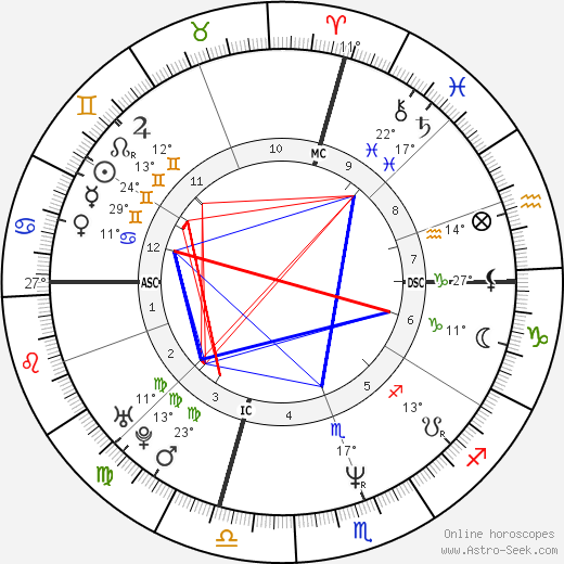 Angela Salcido birth chart, biography, wikipedia 2019, 2020