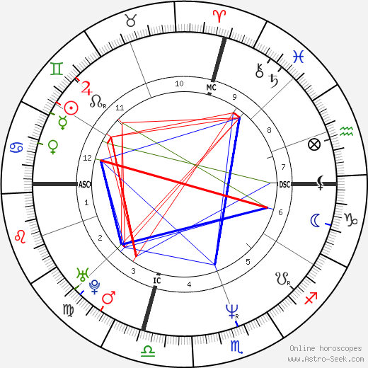 Angela Salcido astro natal birth chart, Angela Salcido horoscope, astrology