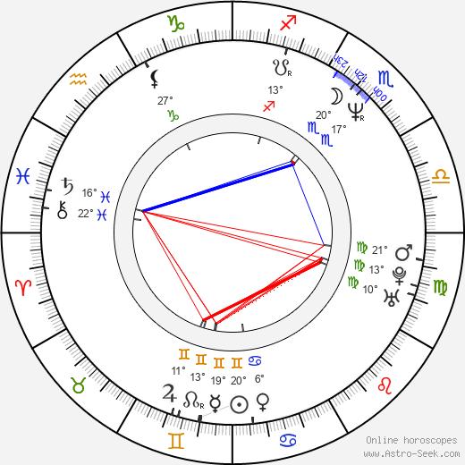 Ben Gosling Fuller birth chart, biography, wikipedia 2019, 2020