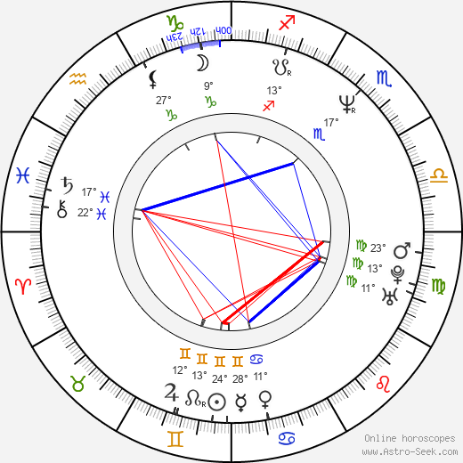 Bogdan Kalus birth chart, biography, wikipedia 2019, 2020