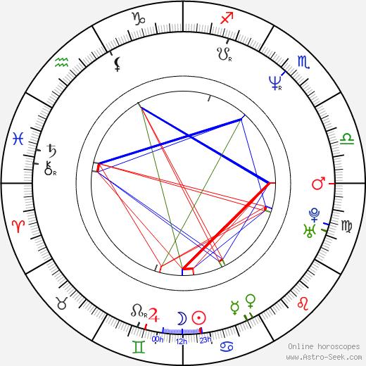 Ed Bogdanowicz birth chart, Ed Bogdanowicz astro natal horoscope, astrology