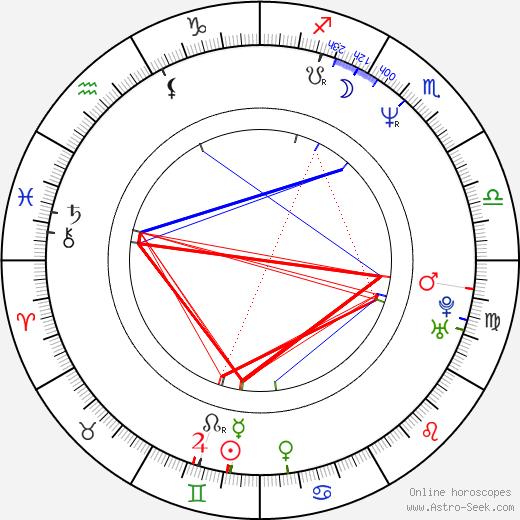 Filip Topol birth chart, Filip Topol astro natal horoscope, astrology