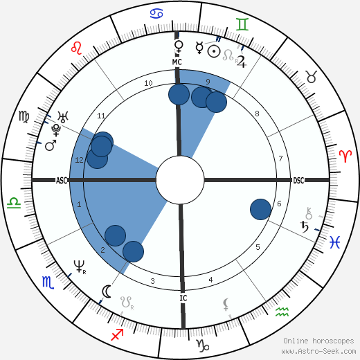 Florence Guérin wikipedia, horoscope, astrology, instagram