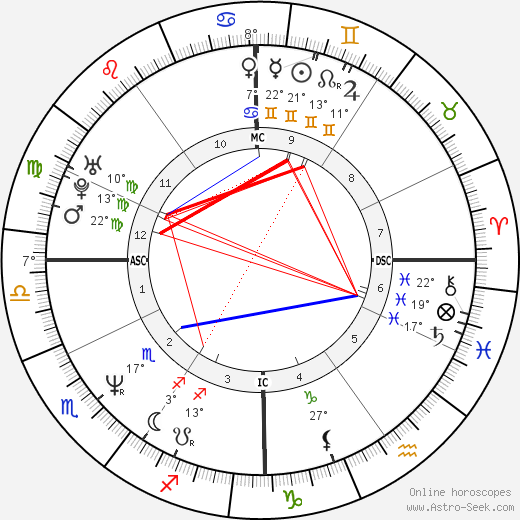 Florence Guérin birth chart, biography, wikipedia 2020, 2021