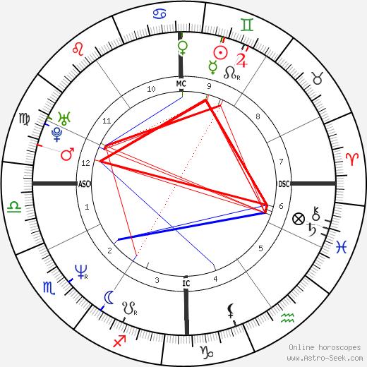 Florence Guérin astro natal birth chart, Florence Guérin horoscope, astrology
