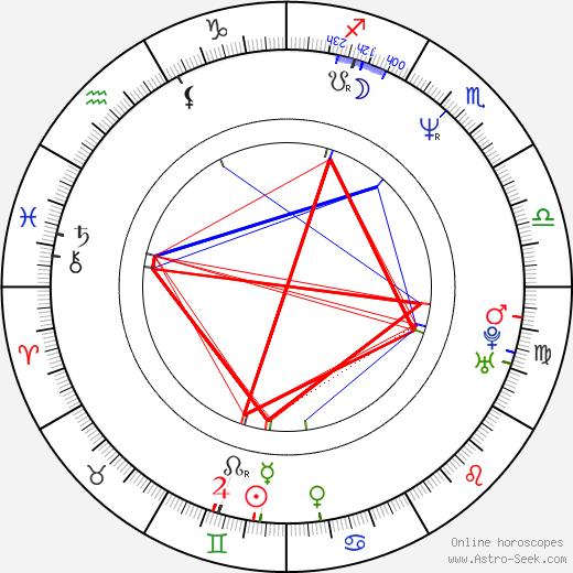 Hiroshi Ando astro natal birth chart, Hiroshi Ando horoscope, astrology