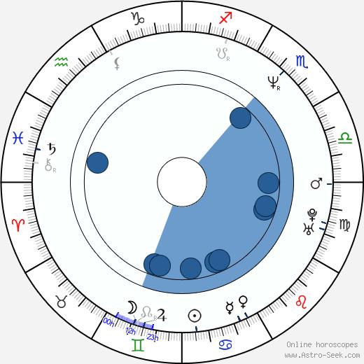 Ivo Trajkov wikipedia, horoscope, astrology, instagram