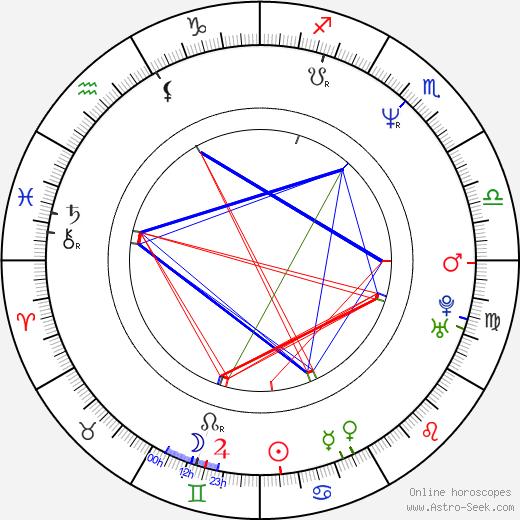 Ivo Trajkov tema natale, oroscopo, Ivo Trajkov oroscopi gratuiti, astrologia