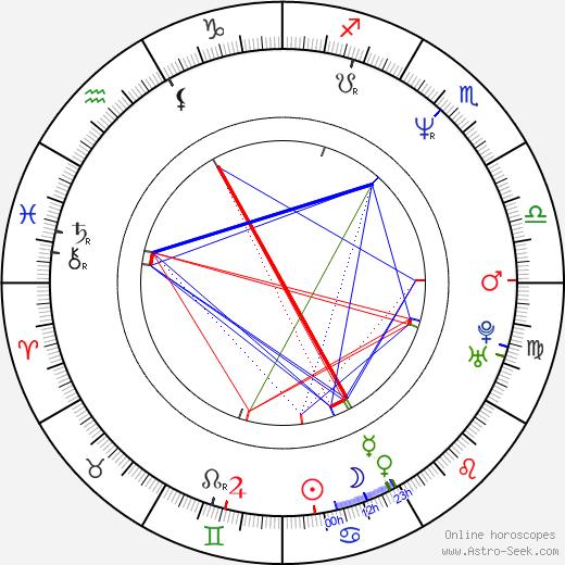 Jae-hyeon Jo birth chart, Jae-hyeon Jo astro natal horoscope, astrology