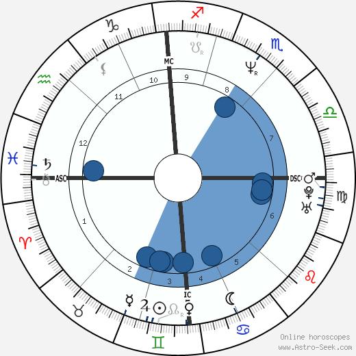 Jim Knipfel wikipedia, horoscope, astrology, instagram