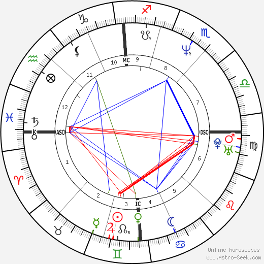 Jim Knipfel astro natal birth chart, Jim Knipfel horoscope, astrology