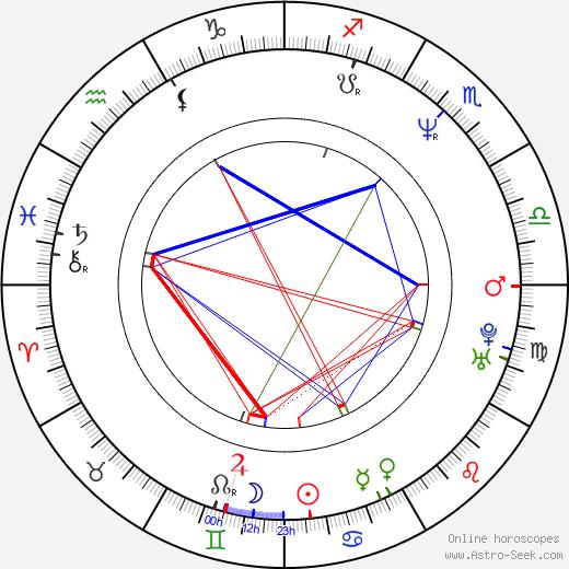 Joachim Kosack birth chart, Joachim Kosack astro natal horoscope, astrology