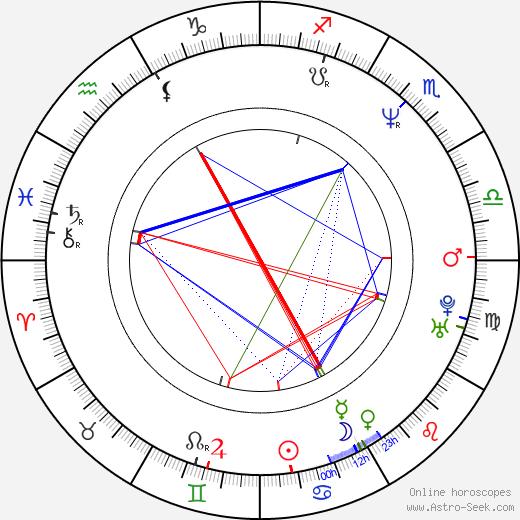 José Mota tema natale, oroscopo, José Mota oroscopi gratuiti, astrologia