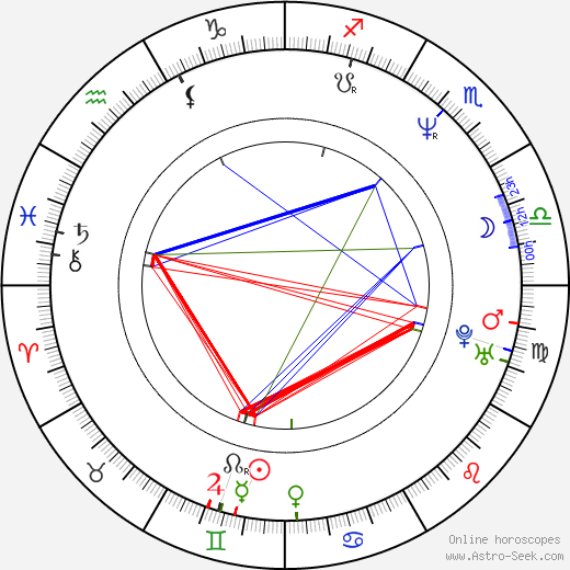 Kevin P. Farley astro natal birth chart, Kevin P. Farley horoscope, astrology