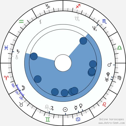 Kevin VanHook wikipedia, horoscope, astrology, instagram
