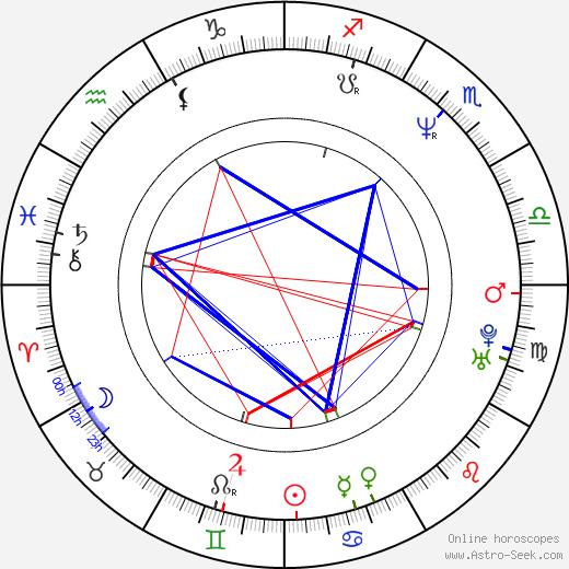 Kevin VanHook tema natale, oroscopo, Kevin VanHook oroscopi gratuiti, astrologia