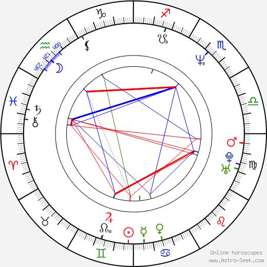 Kim Dickens astro natal birth chart, Kim Dickens horoscope, astrology
