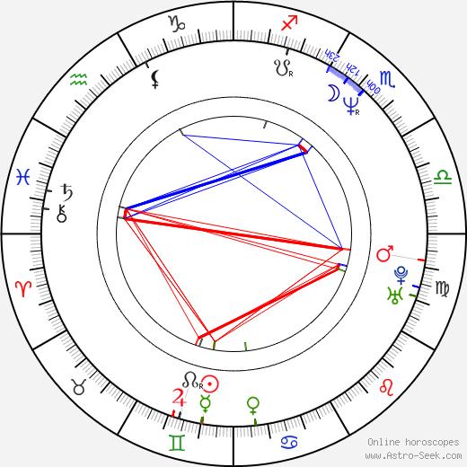 Linda Vester birth chart, Linda Vester astro natal horoscope, astrology