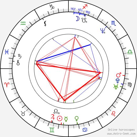 Lisa Vidal birth chart, Lisa Vidal astro natal horoscope, astrology