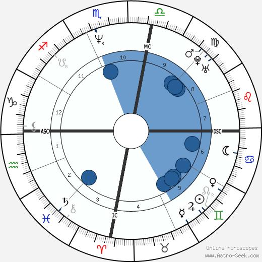 Mark Waugh wikipedia, horoscope, astrology, instagram