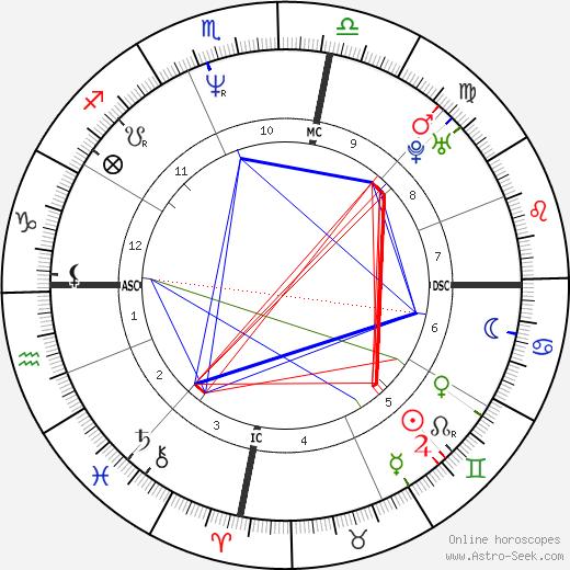 Mark Waugh день рождения гороскоп, Mark Waugh Натальная карта онлайн
