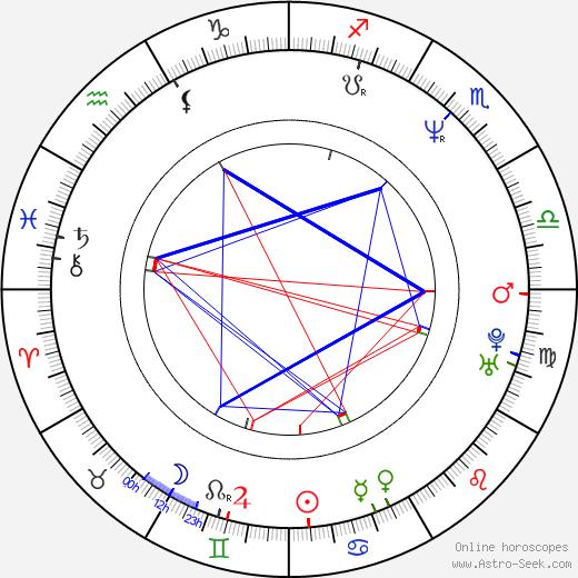 Martin Guigui birth chart, Martin Guigui astro natal horoscope, astrology