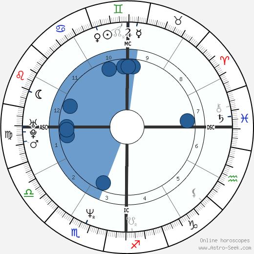 Matt Gonzalez wikipedia, horoscope, astrology, instagram
