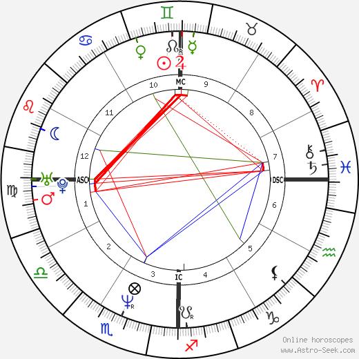 Matt Gonzalez astro natal birth chart, Matt Gonzalez horoscope, astrology