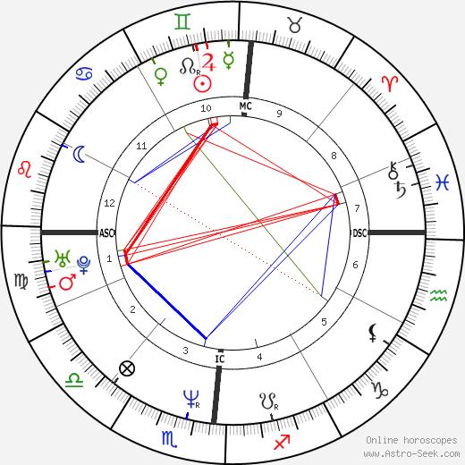 Mike Gordon tema natale, oroscopo, Mike Gordon oroscopi gratuiti, astrologia