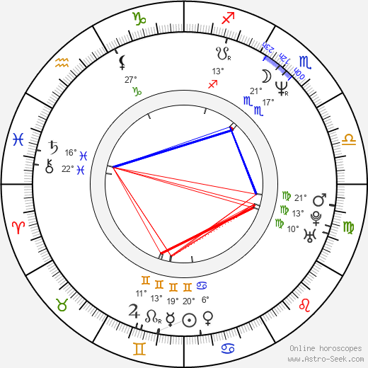 Pamela Gidley birth chart, biography, wikipedia 2019, 2020