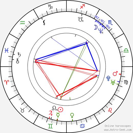 Pamela Gidley tema natale, oroscopo, Pamela Gidley oroscopi gratuiti, astrologia