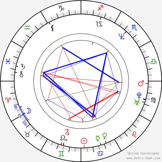 Richard Lumsden astro natal birth chart, Richard Lumsden horoscope, astrology