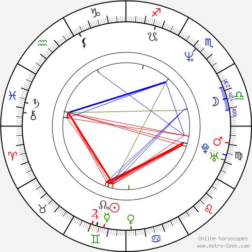 Rob Pilatus birth chart, Rob Pilatus astro natal horoscope, astrology