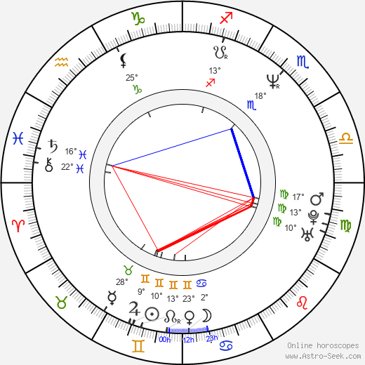 Roman Luknár birth chart, biography, wikipedia 2019, 2020