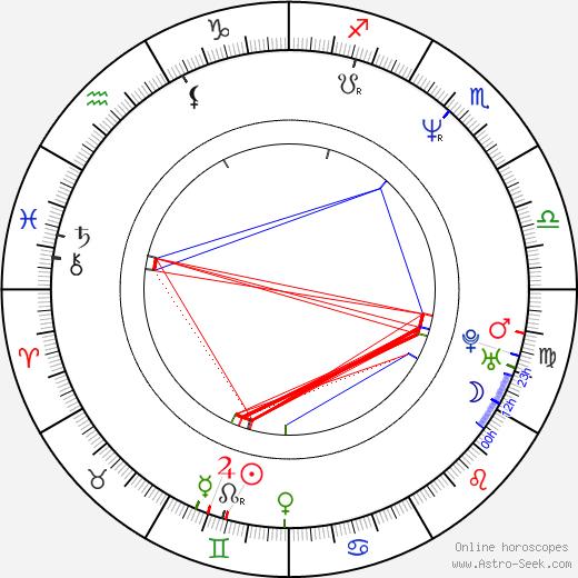 Shauna Bloom день рождения гороскоп, Shauna Bloom Натальная карта онлайн