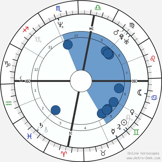 Steve Waugh wikipedia, horoscope, astrology, instagram