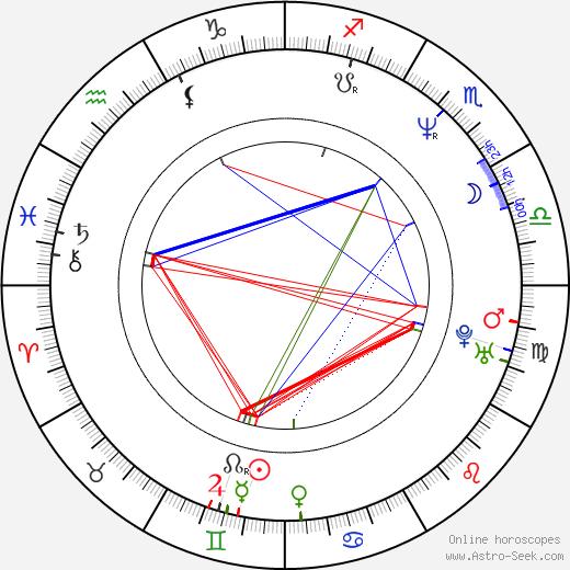 Tomasz Kepinski birth chart, Tomasz Kepinski astro natal horoscope, astrology