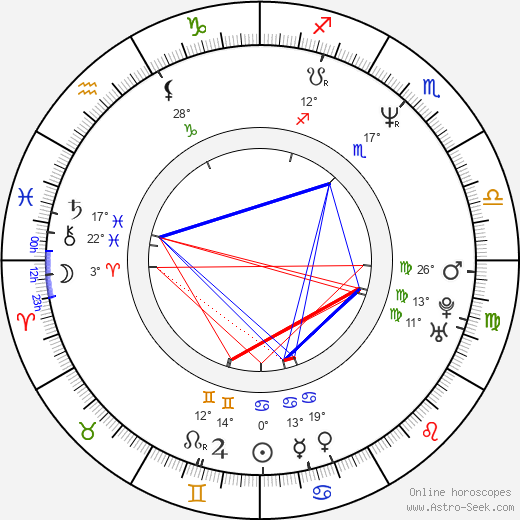 Uwe Boll Birth Chart Horoscope Date Of Birth Astro