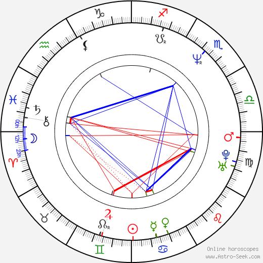 Uwe Boll birth chart, Uwe Boll astro natal horoscope, astrology