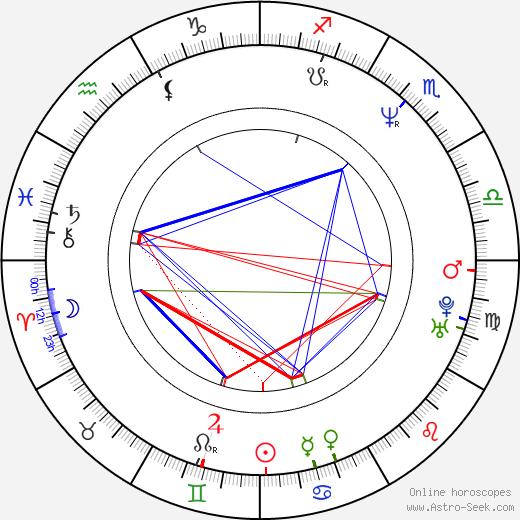 Валерий Шотаевич Меладзе Valeriy Meladze день рождения гороскоп, Valeriy Meladze Натальная карта онлайн