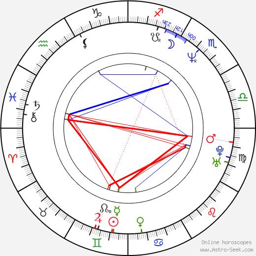 Vicky Vette birth chart, Vicky Vette astro natal horoscope, astrology