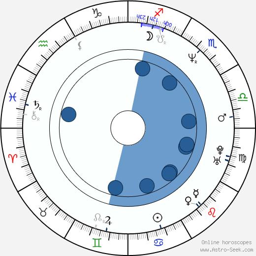 Alec Mapa wikipedia, horoscope, astrology, instagram
