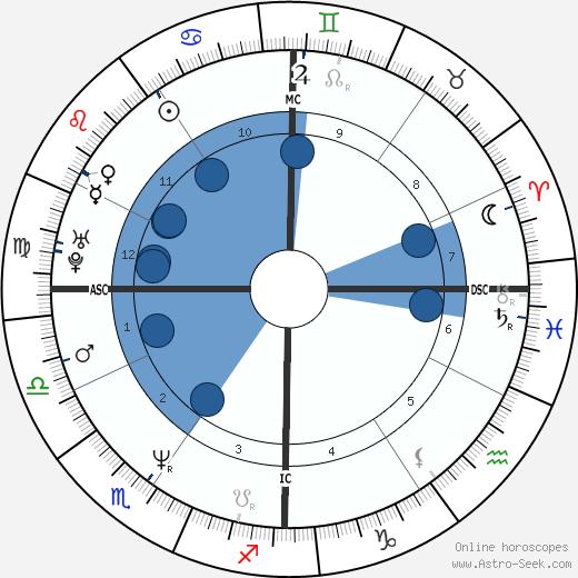 Anthony Shriver wikipedia, horoscope, astrology, instagram